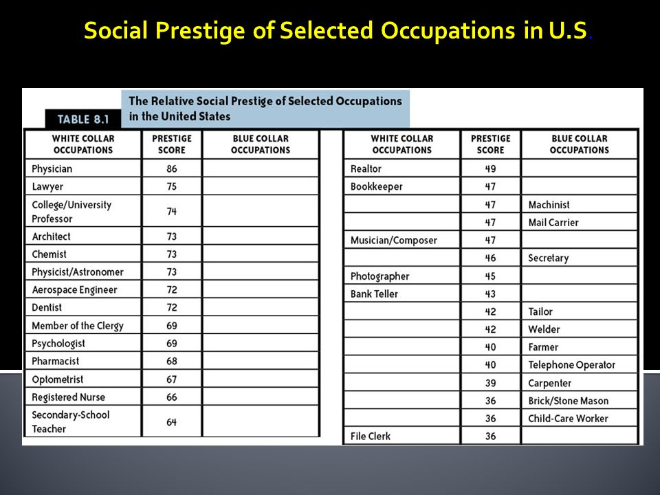 Social Prestige of Selected Occupations in U.S.