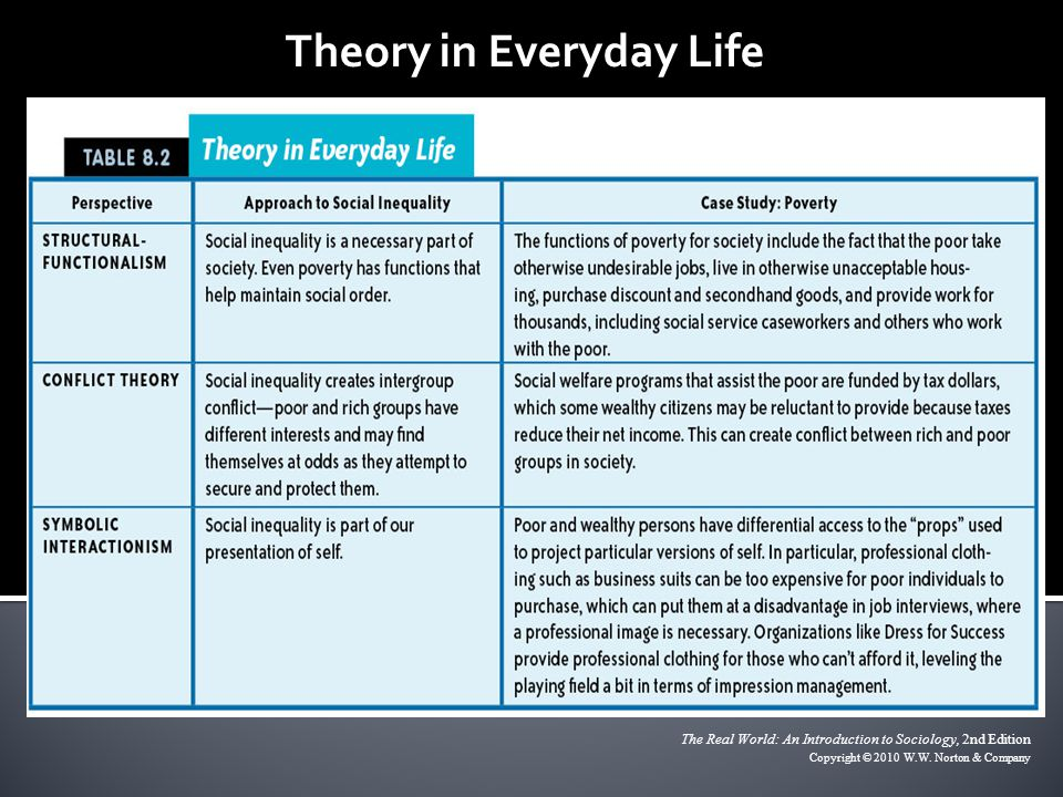 Theory in Everyday Life