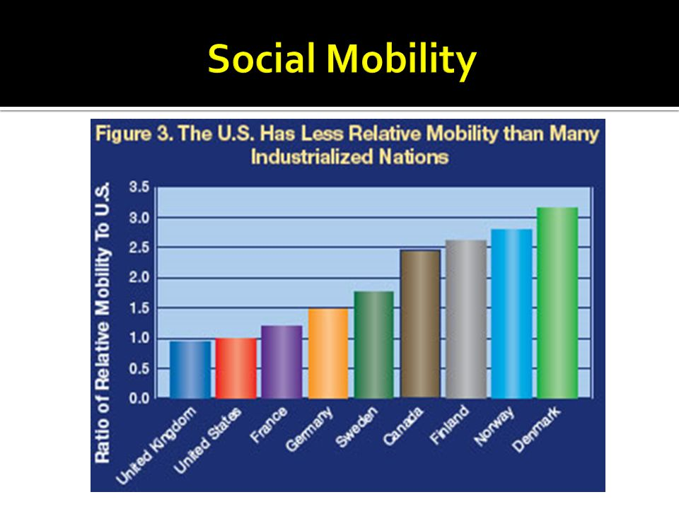 a comparison of horizontal vertical social mobility and structural mobility Social mobility typically refers to vertical  social mobility can also refer to horizontal  of a member of one social class in comparison with a.