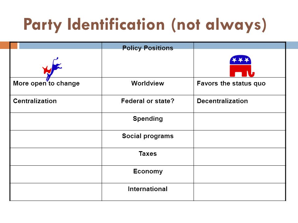 Party Identification (not always)