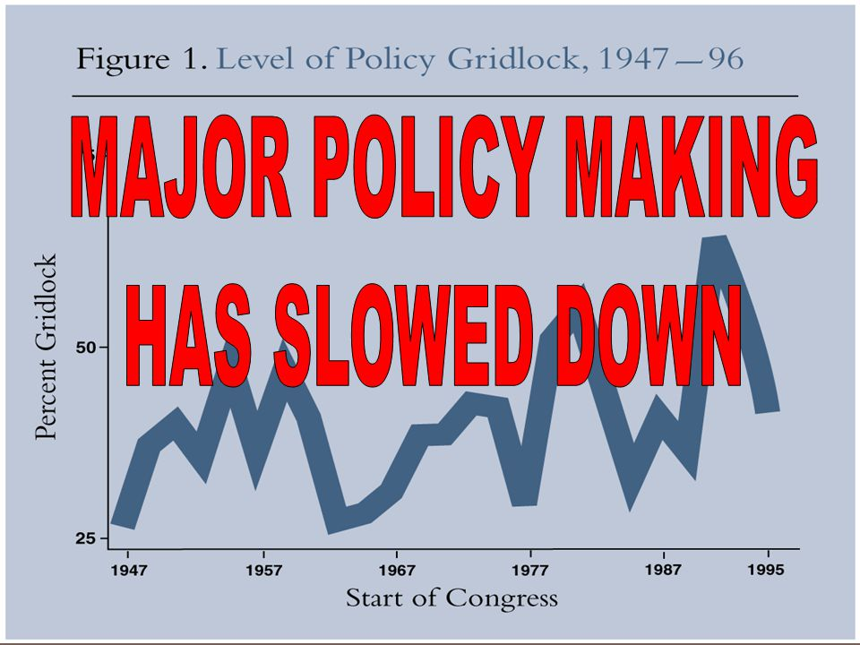 MAJOR POLICY MAKING HAS SLOWED DOWN
