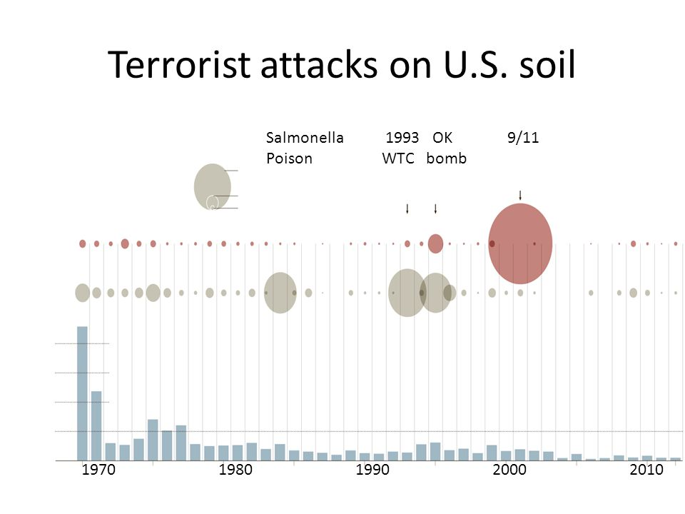 Terrorist attacks on U.S. soil