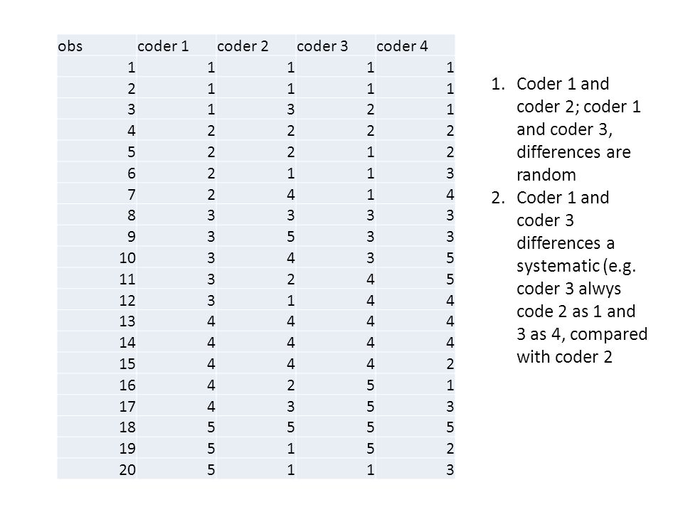 Coder 1 and coder 2; coder 1 and coder 3, differences are random