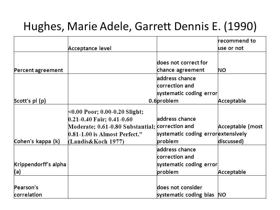 Hughes, Marie Adele, Garrett Dennis E. (1990)