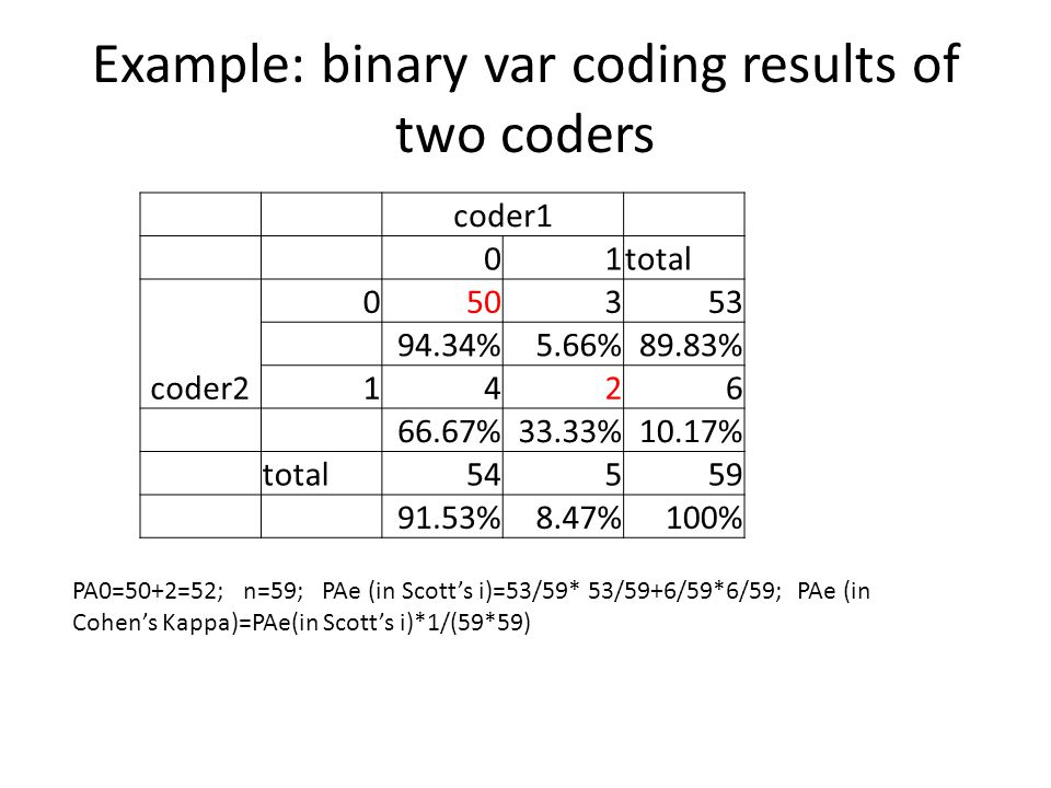 Example: binary var coding results of two coders