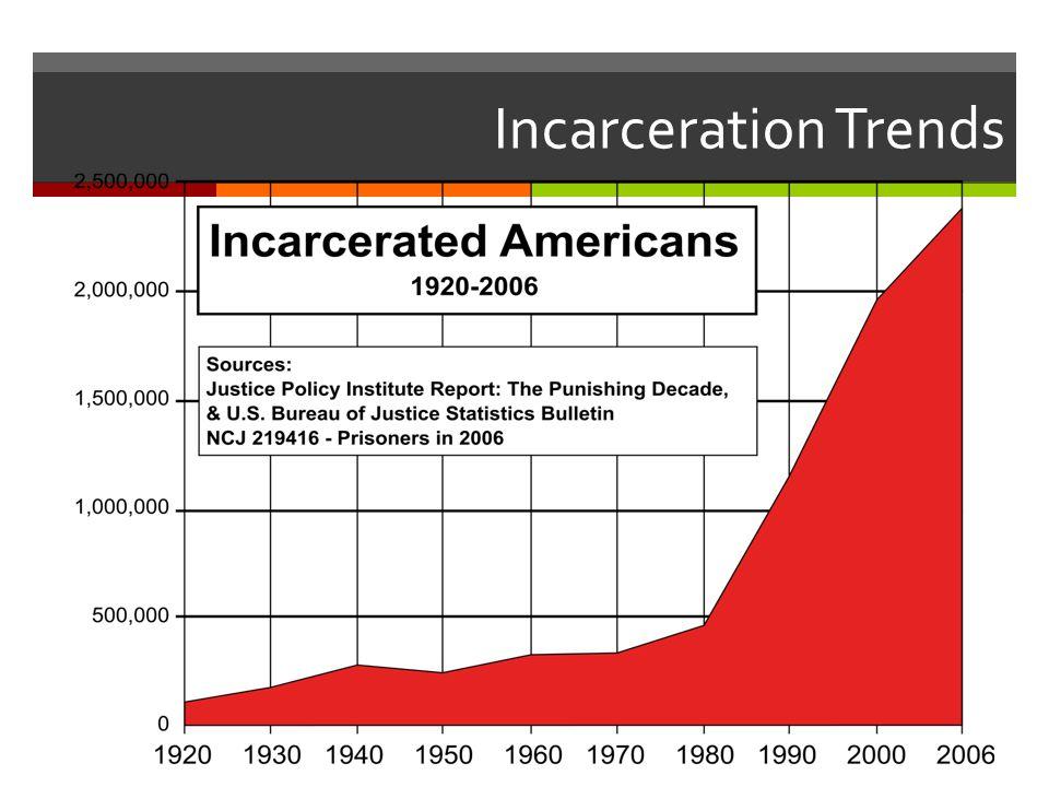 Incarceration Trends