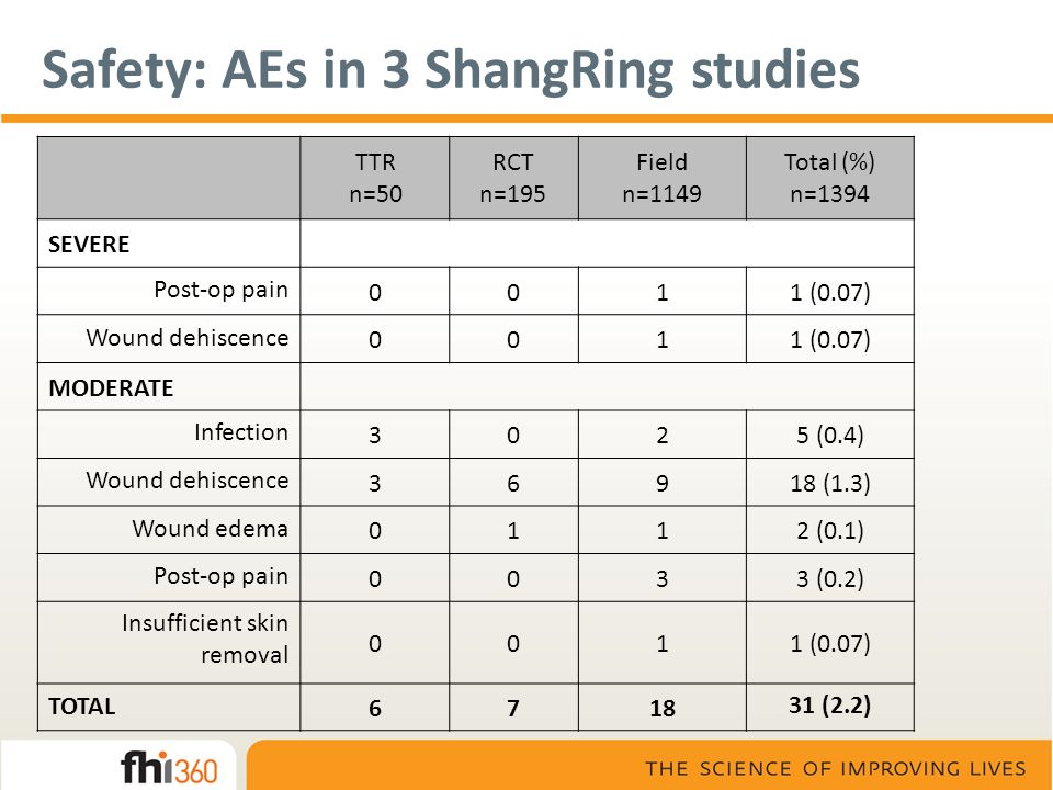Safety: AEs in 3 ShangRing studies