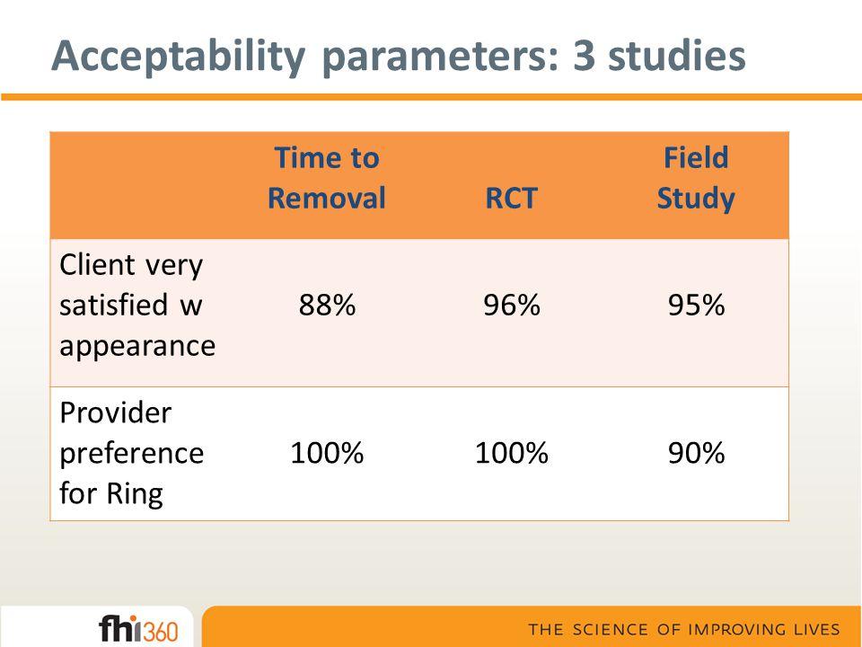 Acceptability parameters: 3 studies
