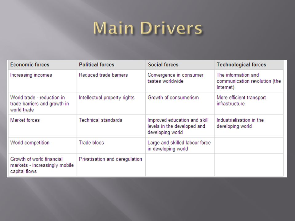 Main Drivers
