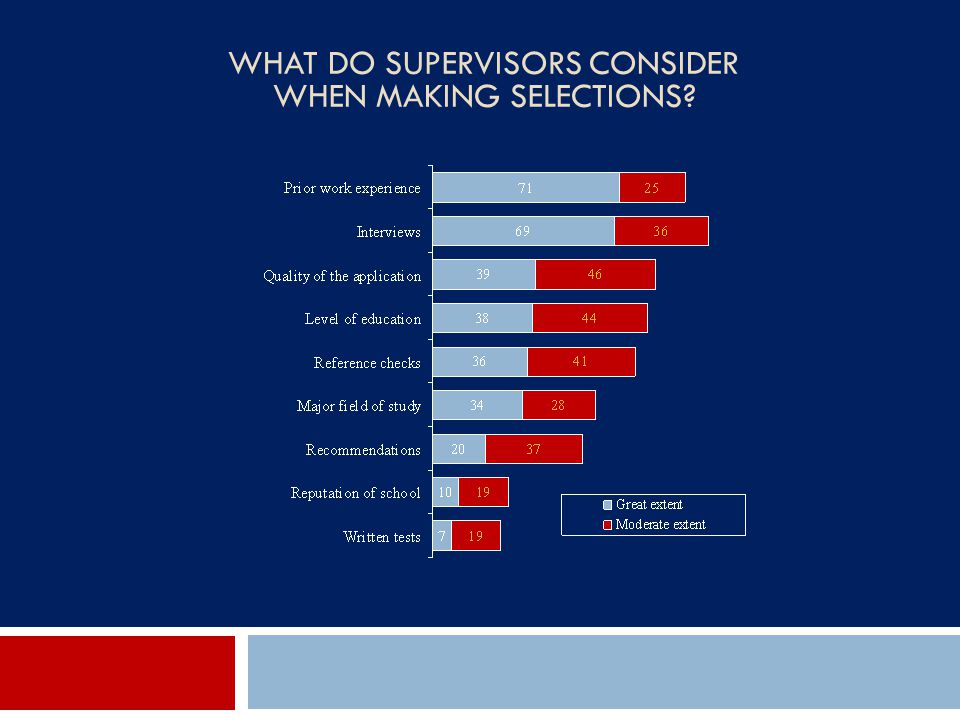 What Do Supervisors Consider When Making Selections