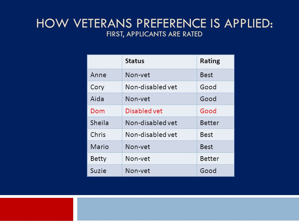 How Veterans Preference is Applied: First, applicants are rated