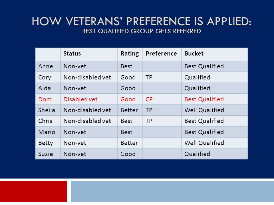 How Veterans' Preference Is Applied: Best Qualified Group Gets Referred