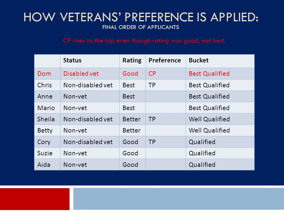 How Veterans' Preference Is Applied: Final Order of Applicants