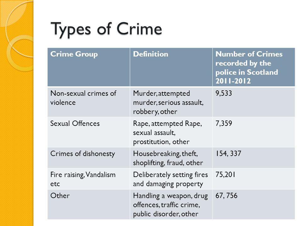 Types of Crime Crime Group Definition