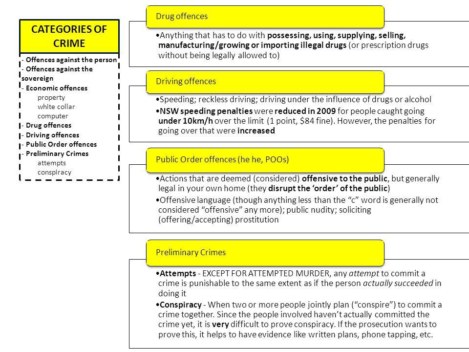 CATEGORIES OF CRIME Drug offences