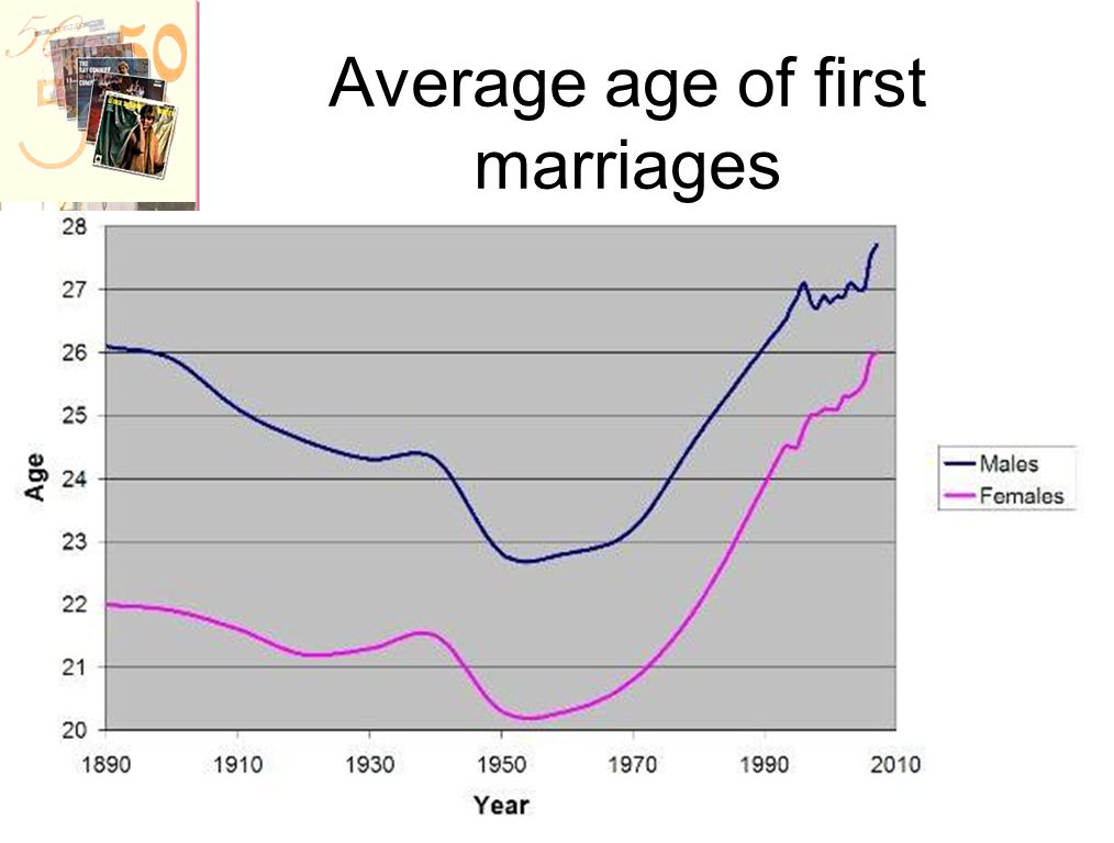 Average age of first marriages