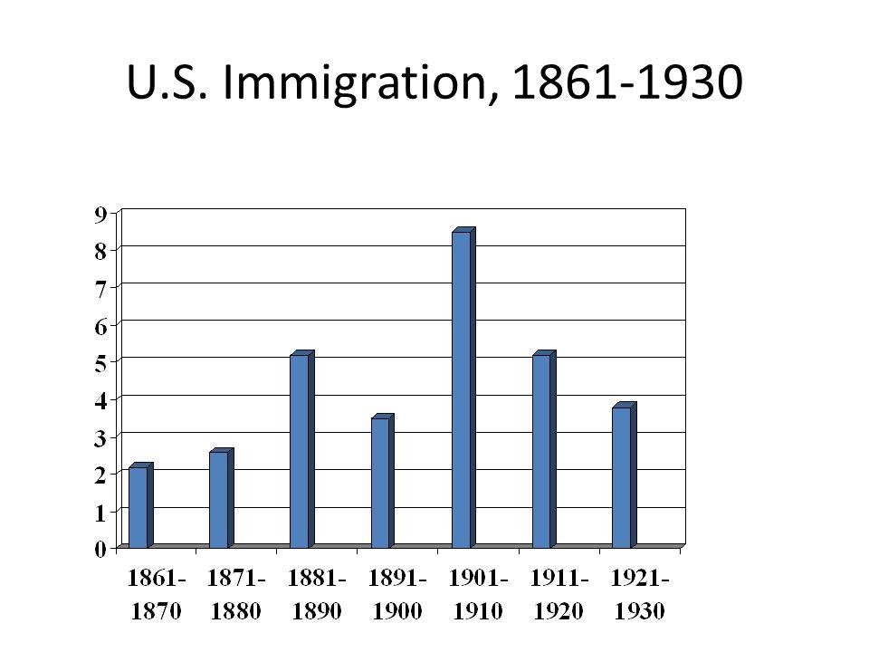 U.S. Immigration, 1861-1930