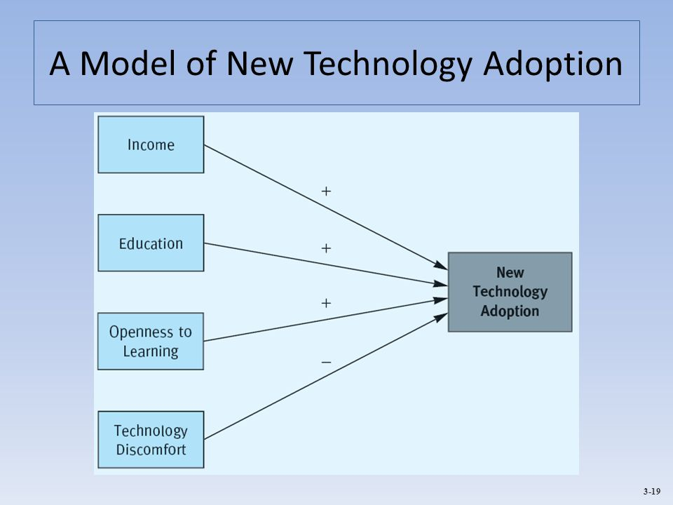 A Model of New Technology Adoption