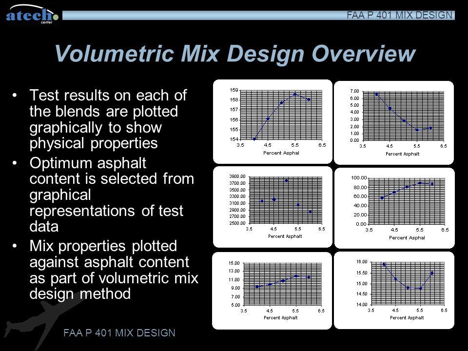Volumetric Mix Design Overview