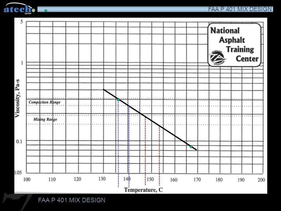 Temperature/Viscosity Chart
