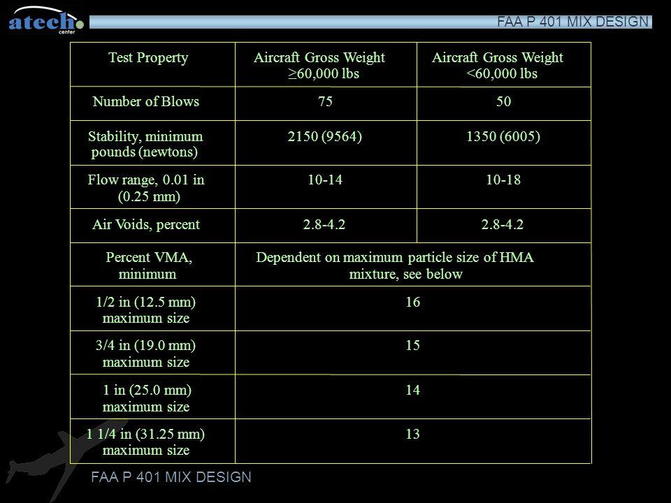 Test Property Aircraft Gross Weight. Aircraft Gross Weight. ≥60,000 lbs. <60,000 lbs. Number of Blows.