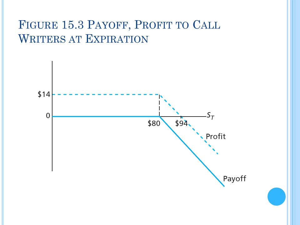 Figure 15.3 Payoff, Profit to Call Writers at Expiration