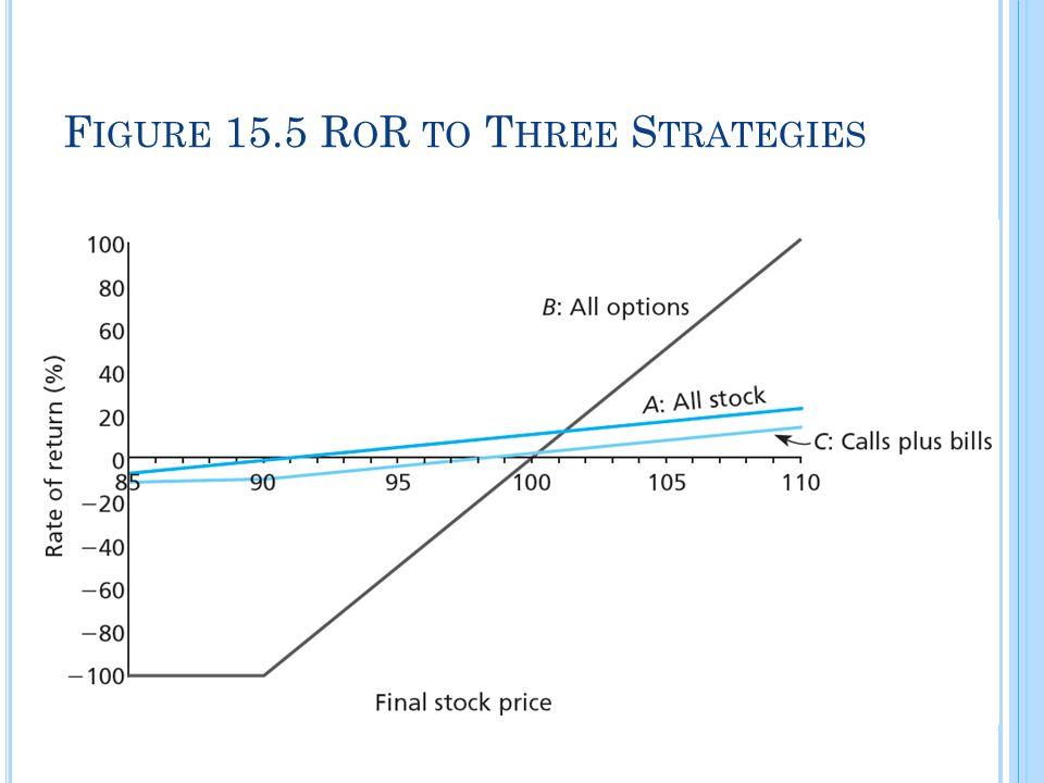Figure 15.5 RoR to Three Strategies