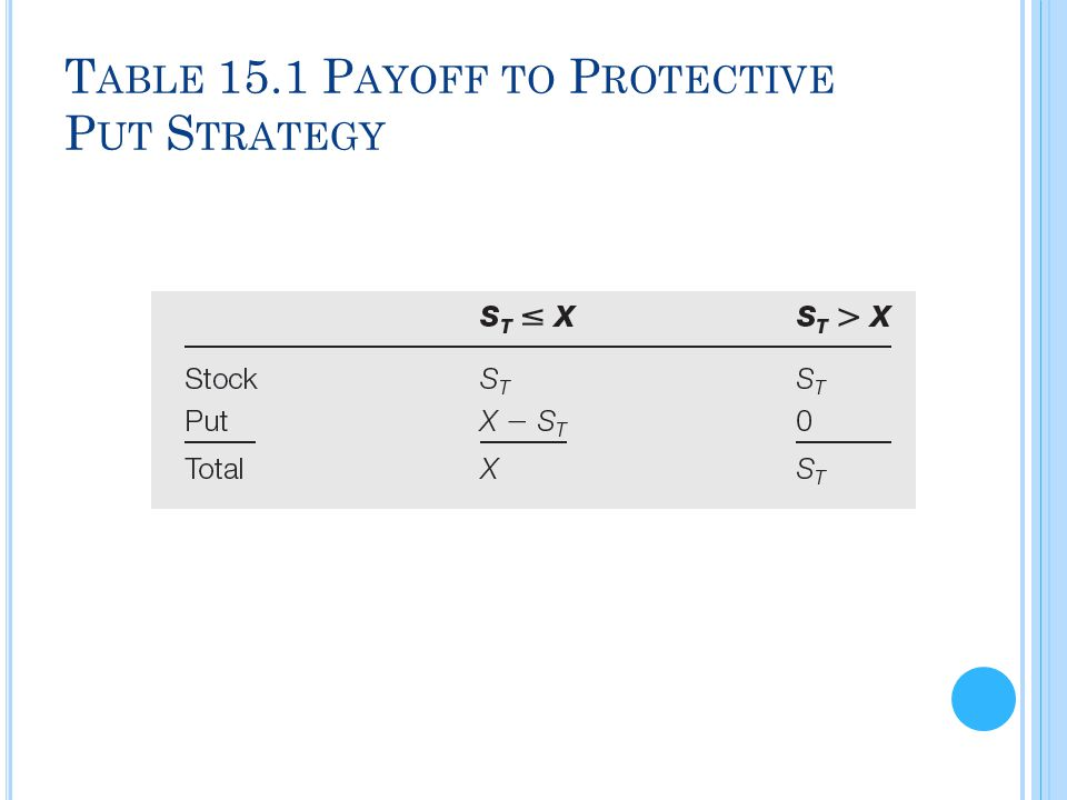 Table 15.1 Payoff to Protective Put Strategy