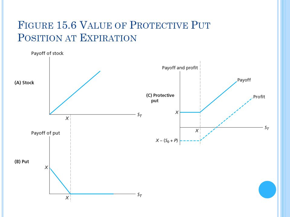 Figure 15.6 Value of Protective Put Position at Expiration