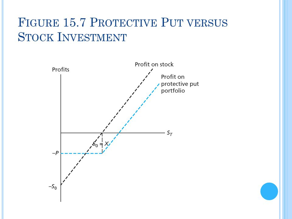 Figure 15.7 Protective Put versus Stock Investment
