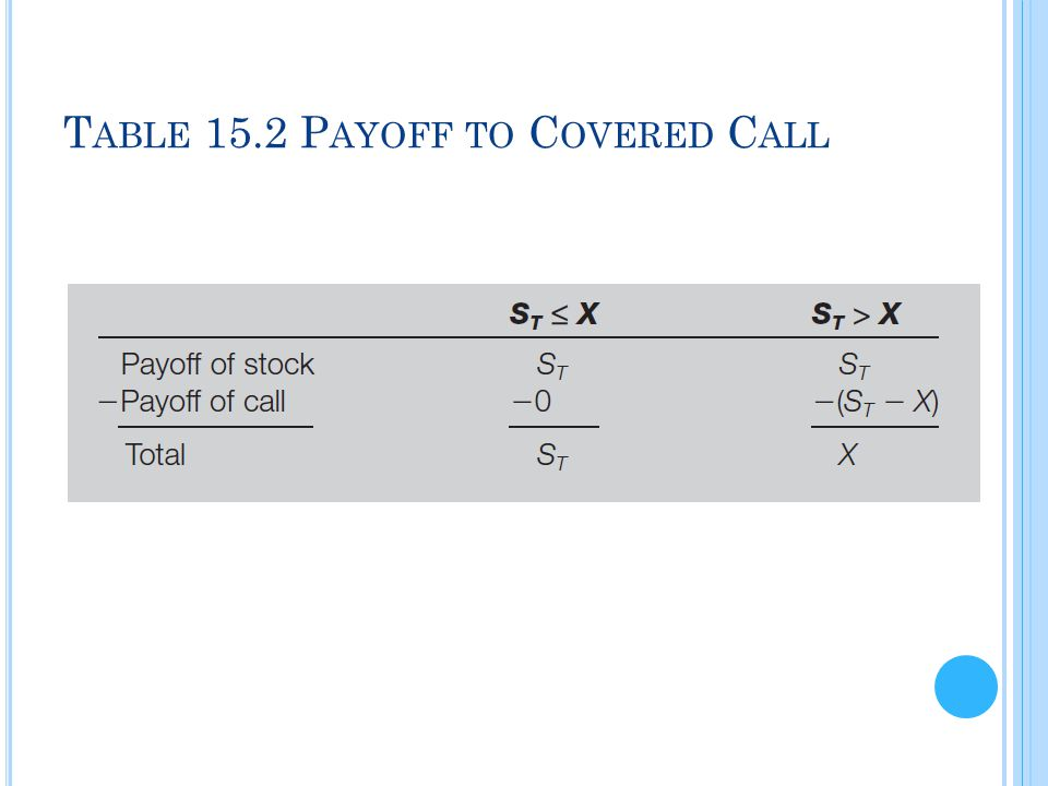Table 15.2 Payoff to Covered Call