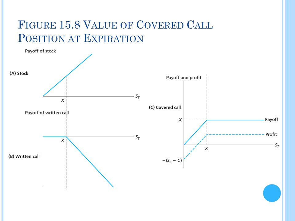 Figure 15.8 Value of Covered Call Position at Expiration
