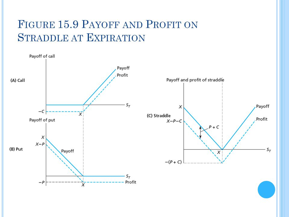 Figure 15.9 Payoff and Profit on Straddle at Expiration