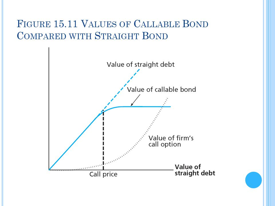 Figure 15.11 Values of Callable Bond Compared with Straight Bond