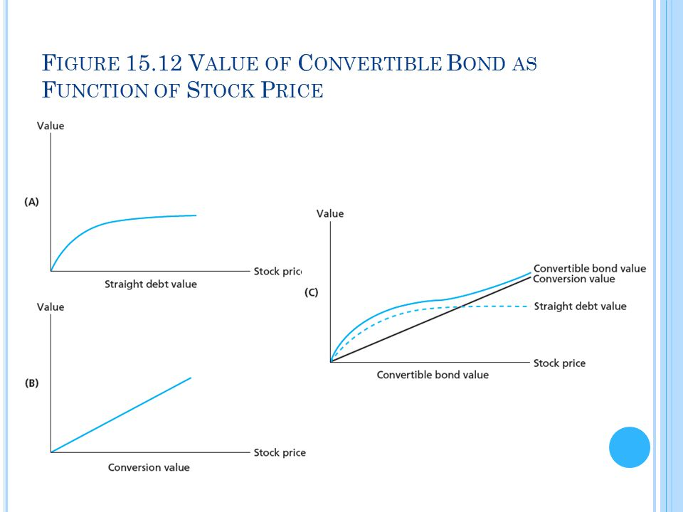 Figure 15.12 Value of Convertible Bond as Function of Stock Price