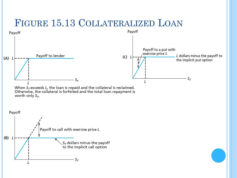 Figure 15.13 Collateralized Loan