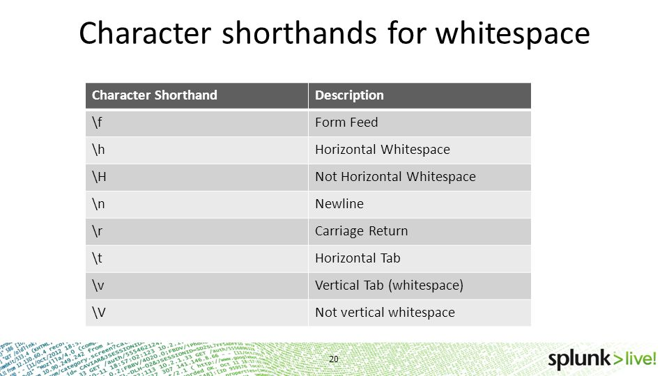 Character shorthands for whitespace