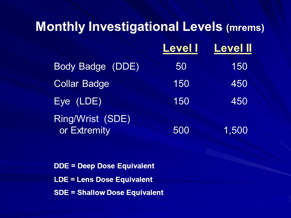Monthly Investigational Levels (mrems) Level I Level II