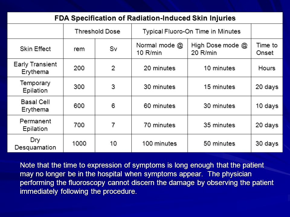 FDA Specification of Radiation-Induced Skin Injuries