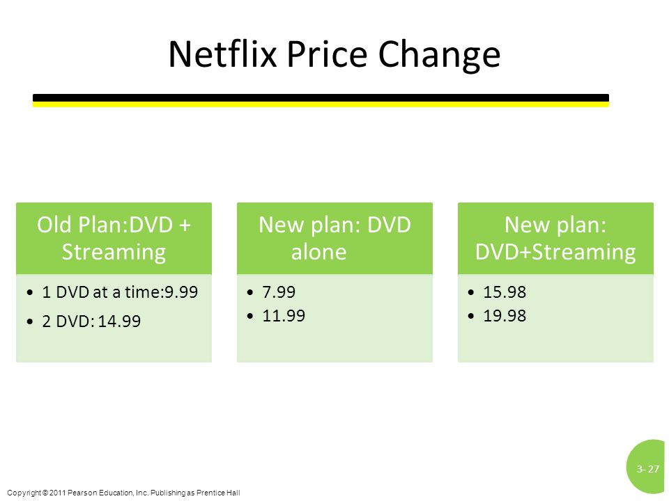 Netflix Price Change Old Plan:DVD + Streaming New plan: DVD alone