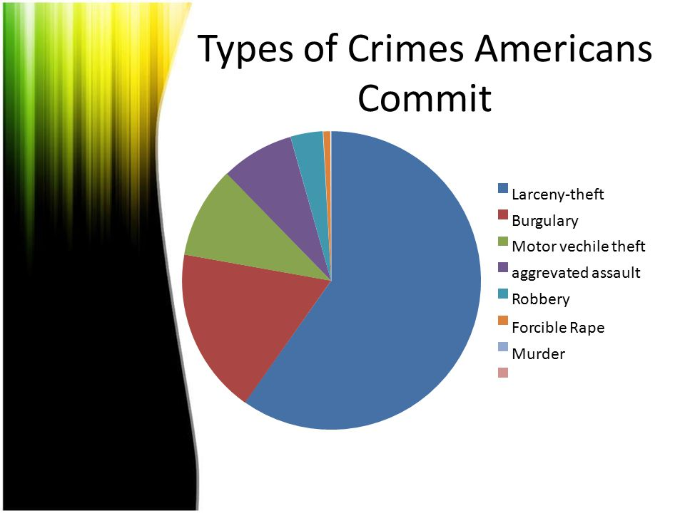 Types of Crimes Americans Commit