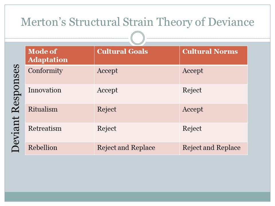 merton s five modes adaptation General strain theory (gst) is a sociology and criminology theory developed in 1992 by robert agnewagnew believed that merton's theory was too vague in nature and did not account for.