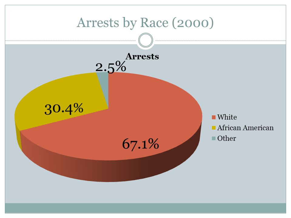 Arrests by Race (2000)