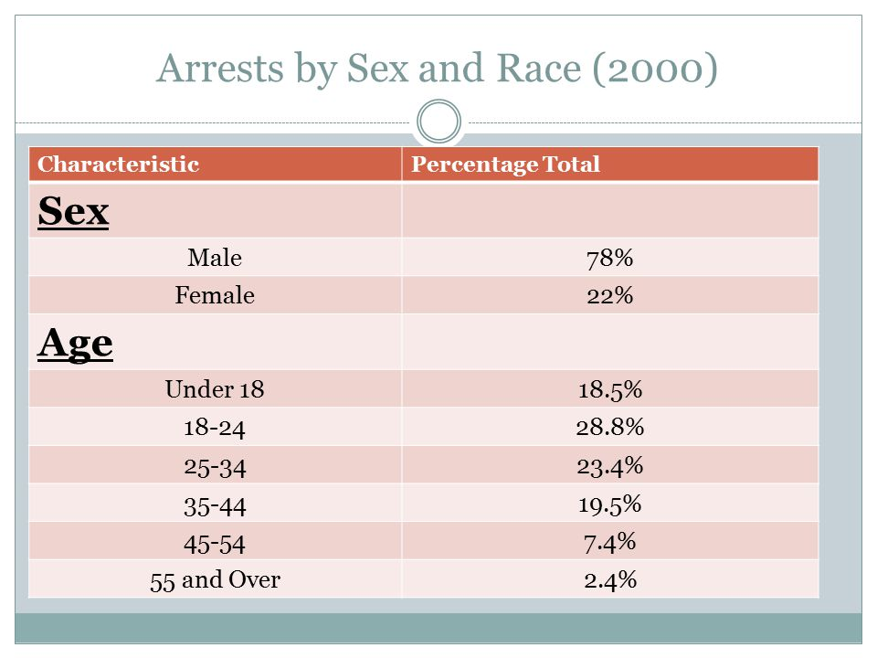 Arrests by Sex and Race (2000)