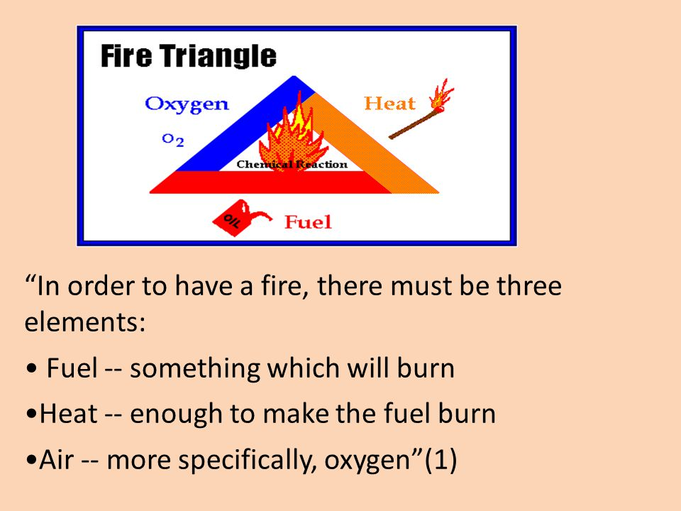 In order to have a fire, there must be three elements: