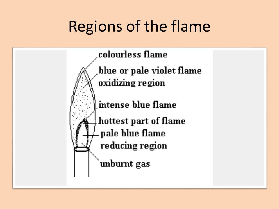 Regions of the flame