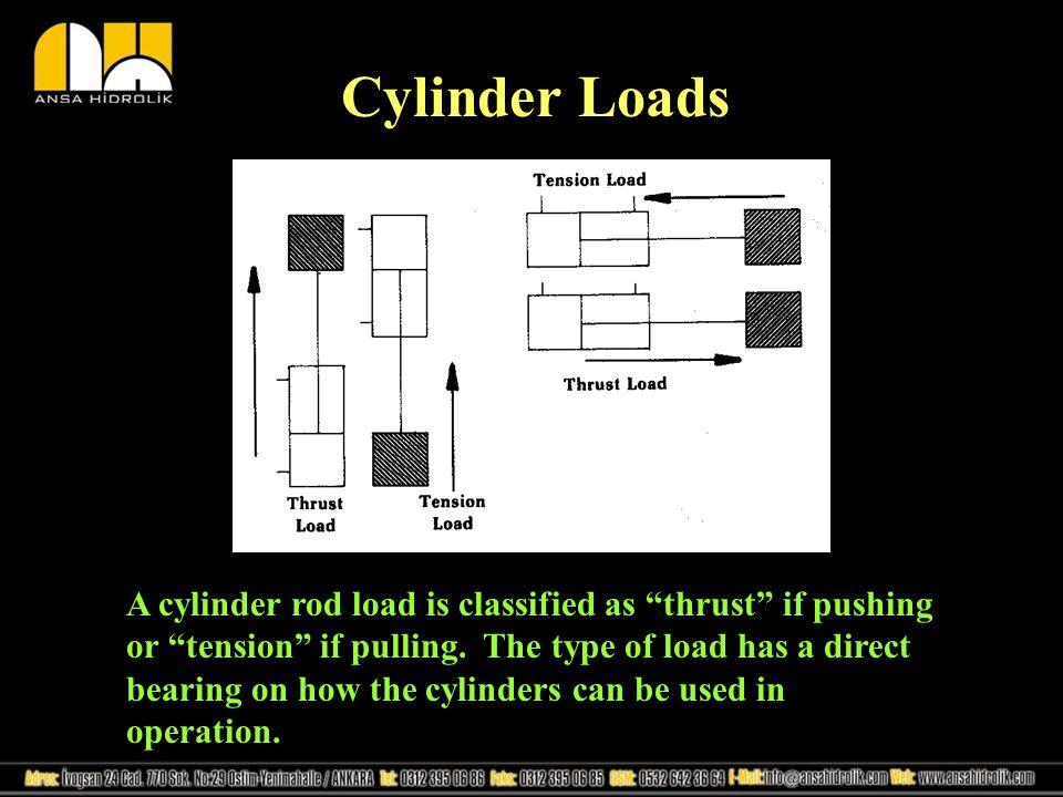 Cylinder Loads
