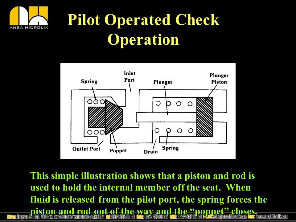 Pilot Operated Check Operation