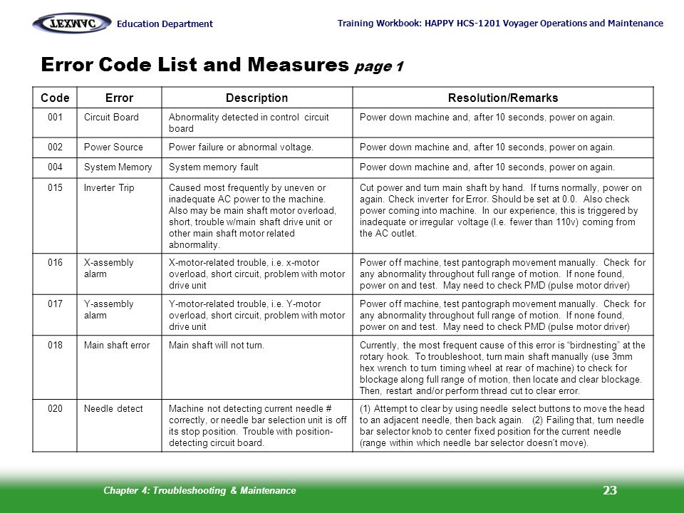 Error Code List and Measures page 1