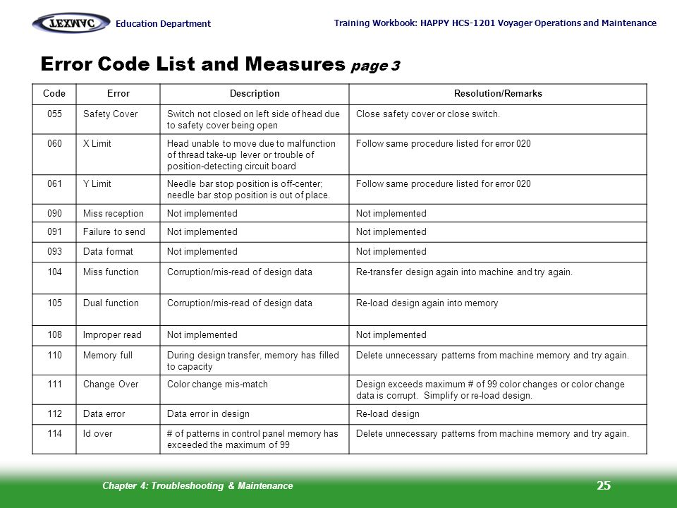 Error Code List and Measures page 3
